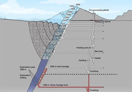 Rfi kiruna bras de fer entre la mine et la ville - Plan de coupe piscine ...